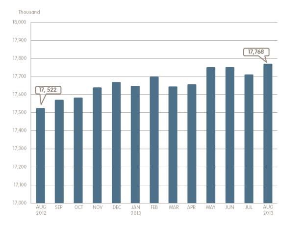 Employment Chart August 2013