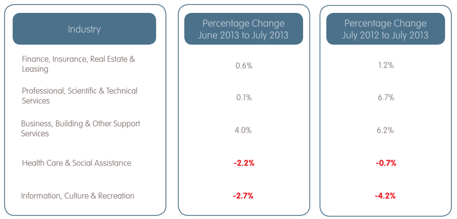 Labour Force Statistics July 2013 - Graph 3