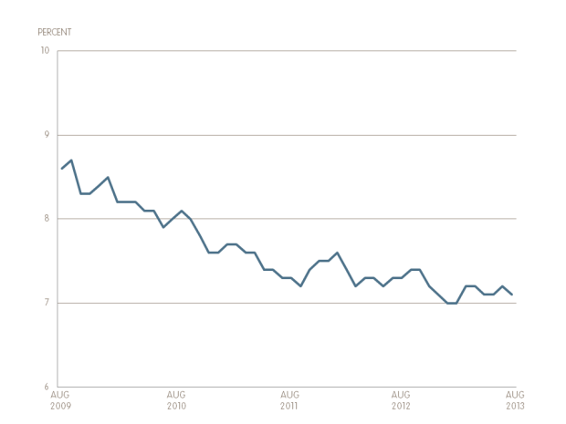 Unemployment Rate August 2013