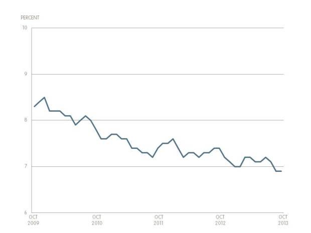 Unemployment October 2013