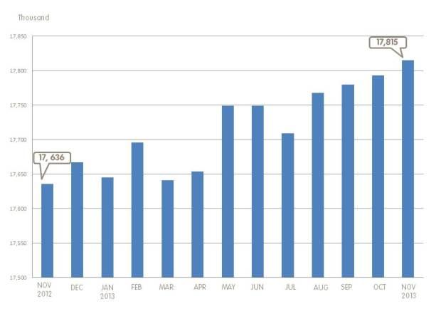 Employment Graph - November 2013 - English