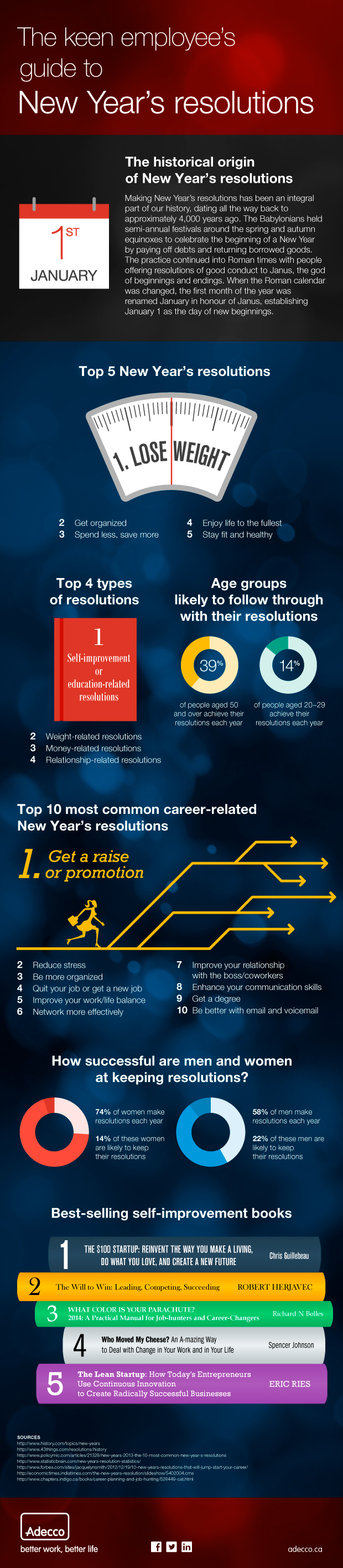 An infographic about new year's resolutions.