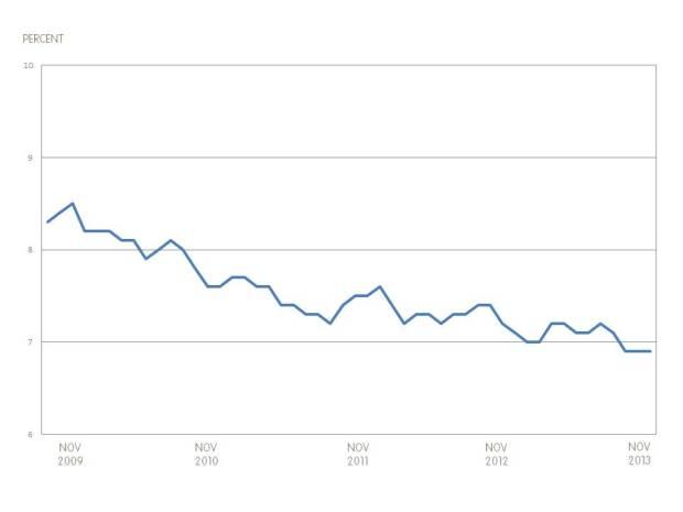 Unemployment Graph - November 2013 - English