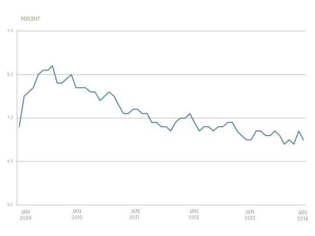 Graph of Canadian unemployment for January 2014
