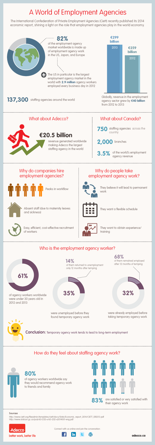 Employment Agencies Infographic