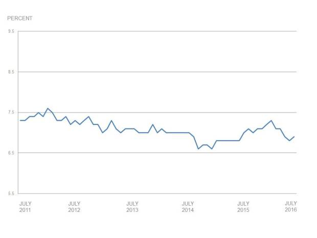 Unemployment Rate - July 2016